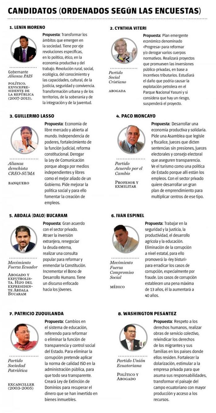 candidatos-ecuador